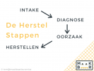 Tips 'n Tricks: 4 Herstelstappen
